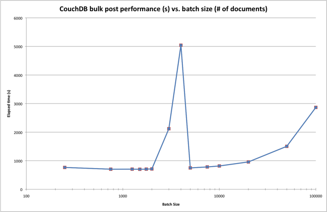 Strange bulk insert performance under CouchDB 0.9.0